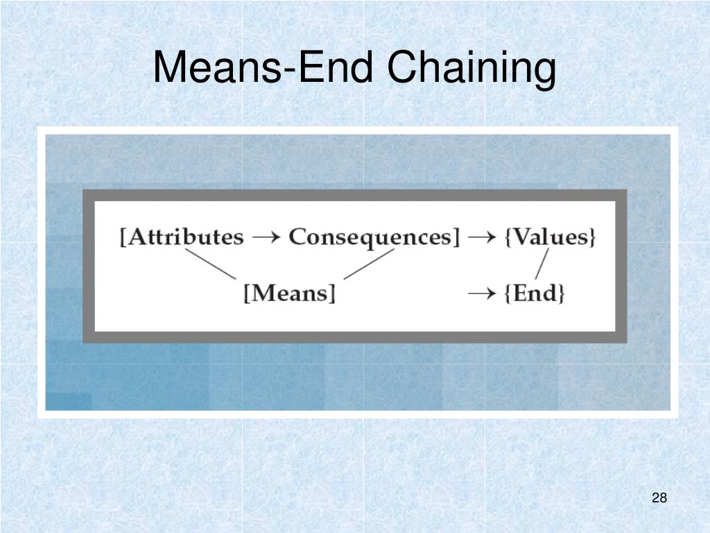 Means-End Chaining