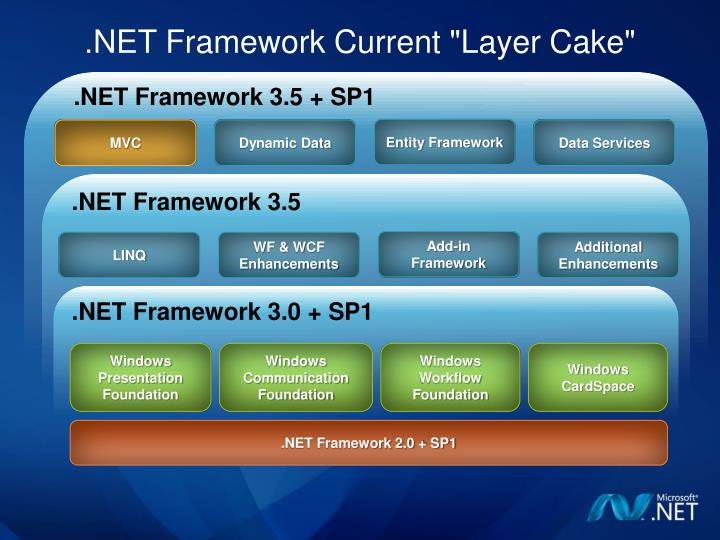 Net framework current layer cake
