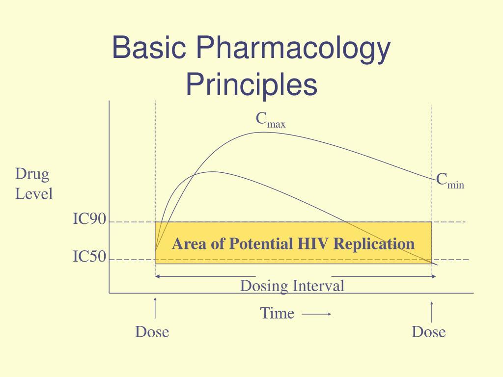 Basic Pharmacology Principles