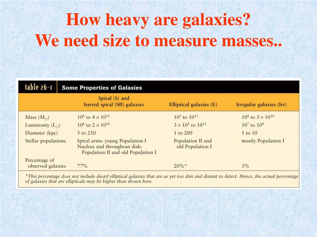 How heavy are galaxies?