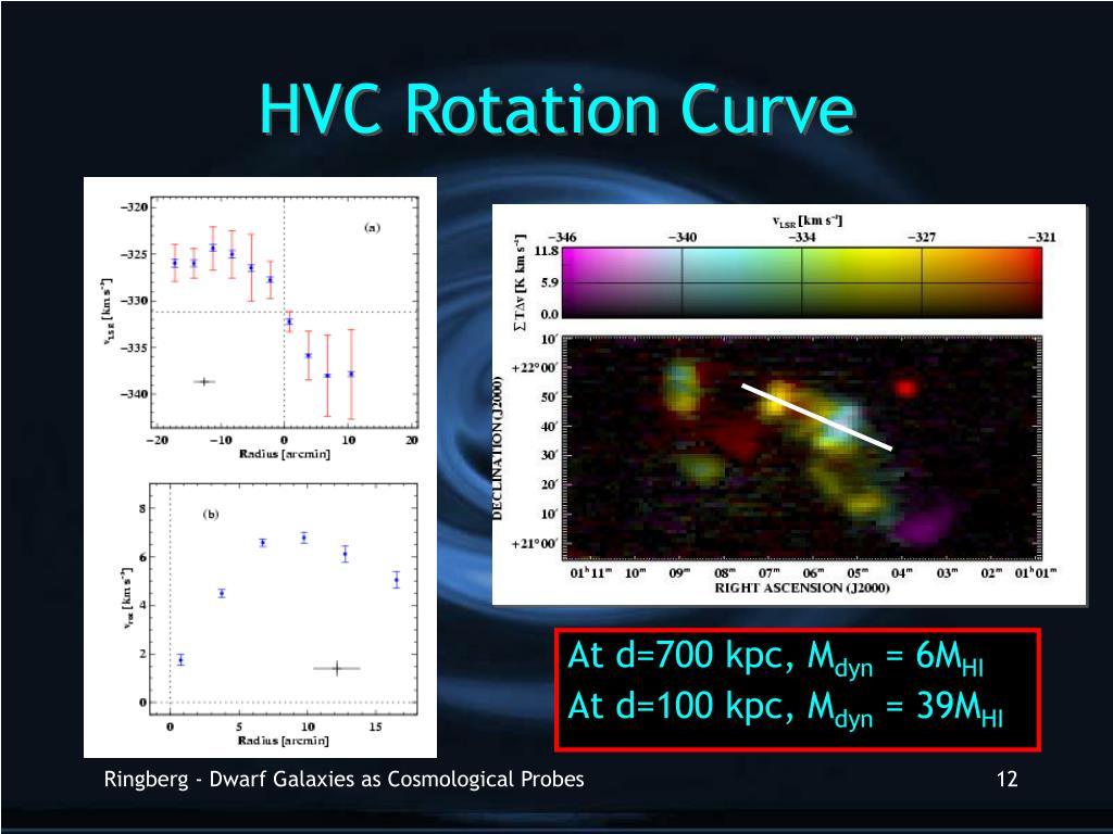 HVC Rotation Curve