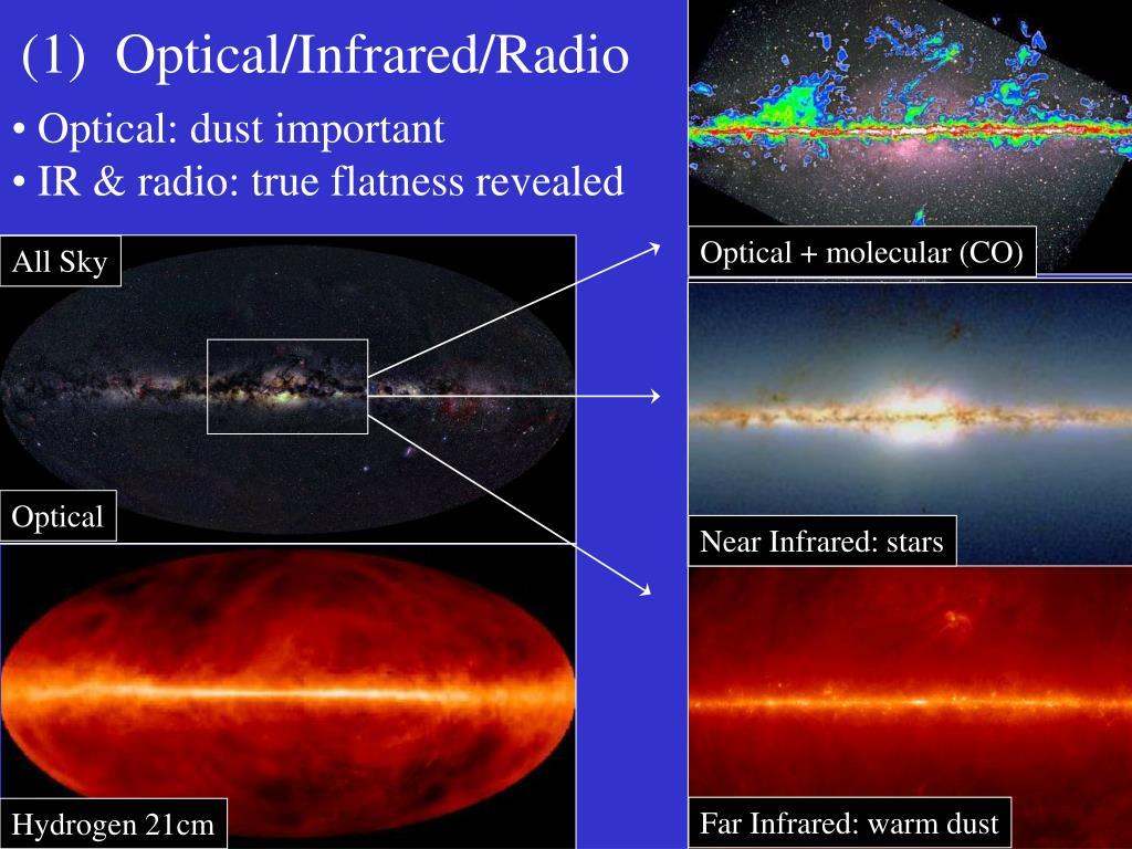 (1)  Optical/Infrared/Radio