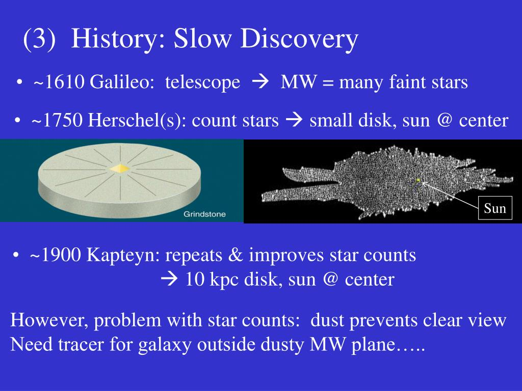 (3)  History: Slow Discovery