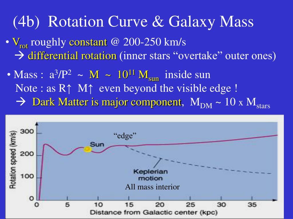 (4b)  Rotation Curve & Galaxy Mass
