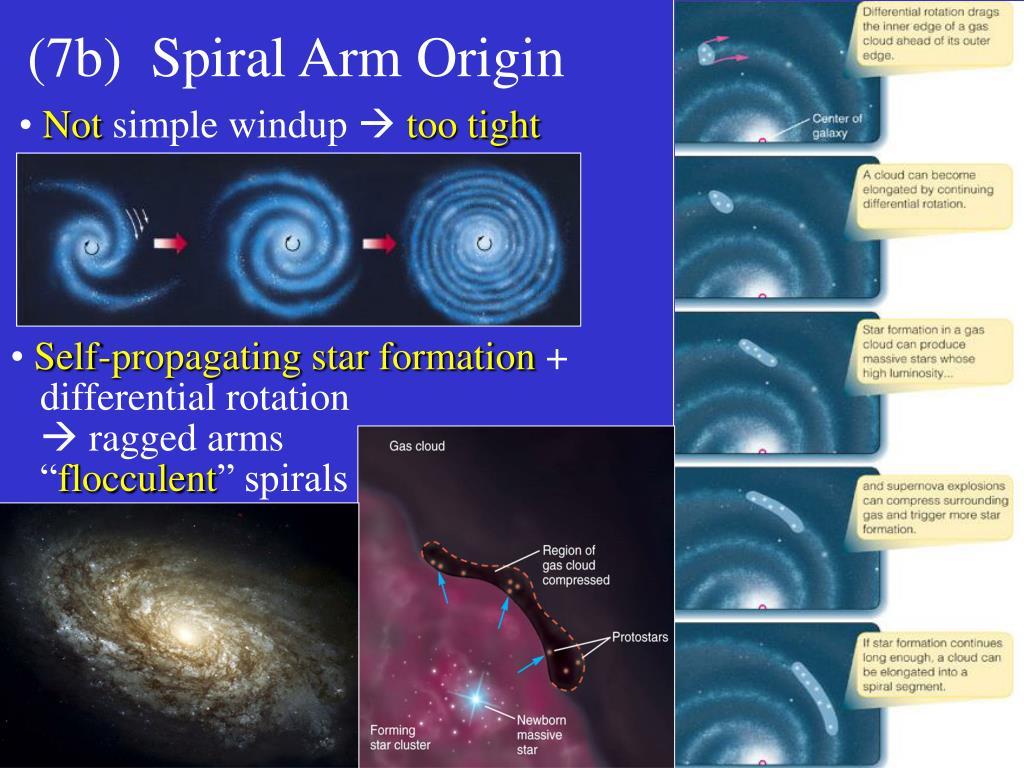(7b)  Spiral Arm Origin