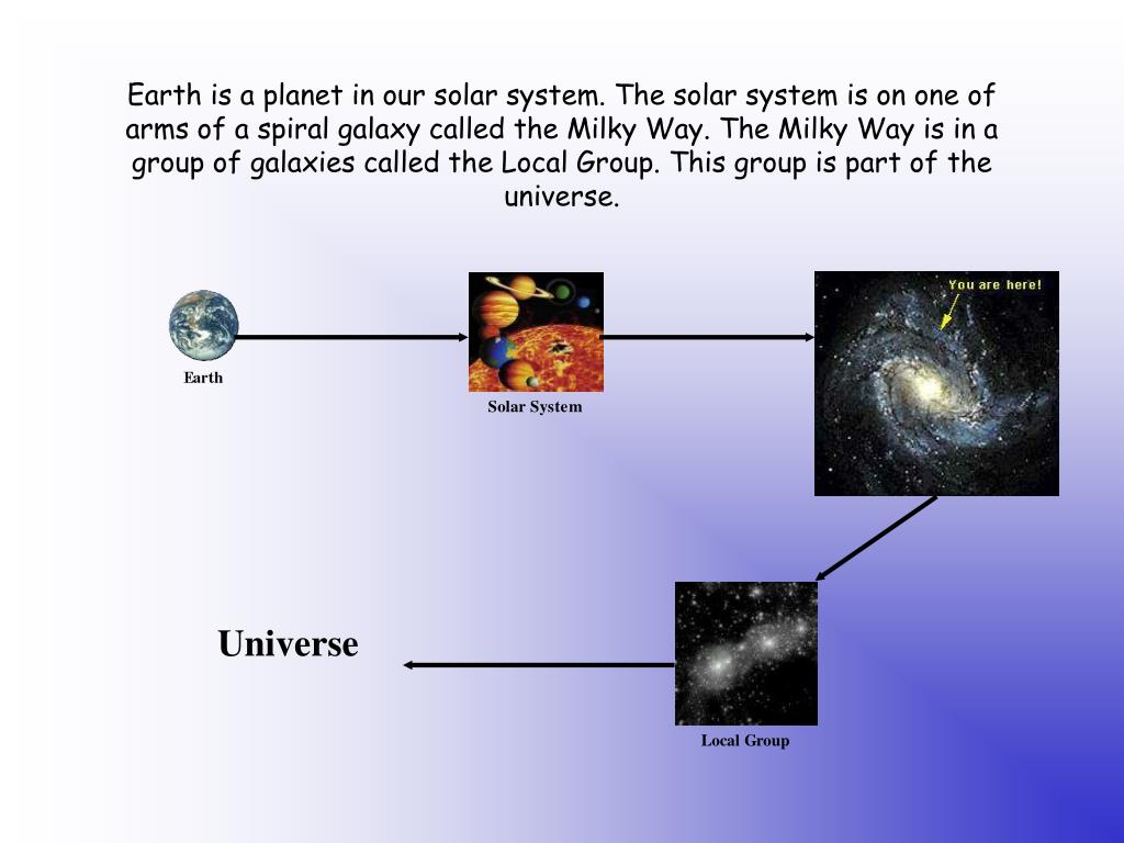 Earth is a planet in our solar system. The solar system is on one of arms of a spiral galaxy called the Milky Way. The Milky Way is in a group of galaxies called the Local Group. This group is part of the universe.