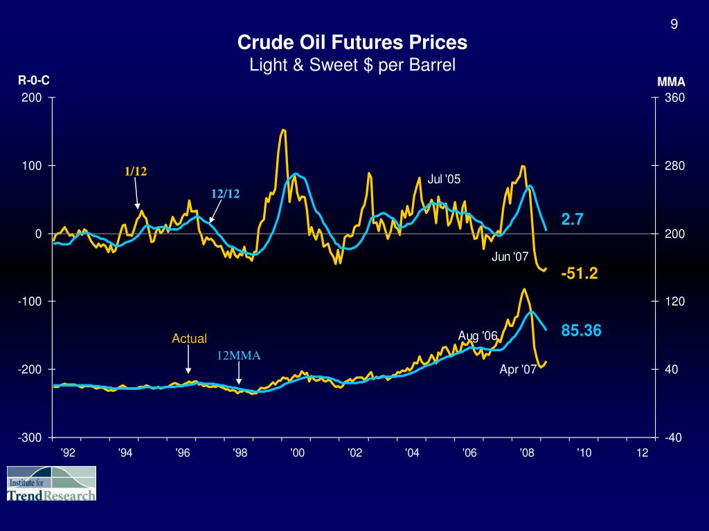 Crude Oil Futures Prices