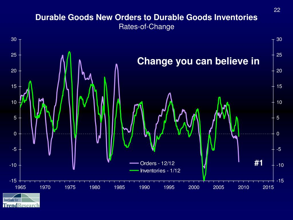 Durable Goods New Orders to Durable Goods Inventories