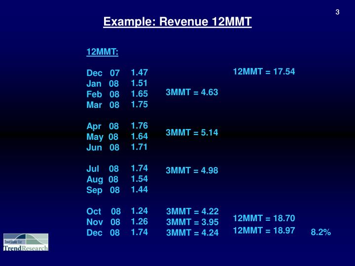 Example revenue 12mmt