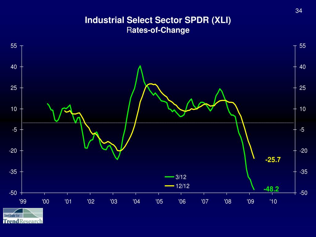 Industrial Select Sector SPDR (XLI)