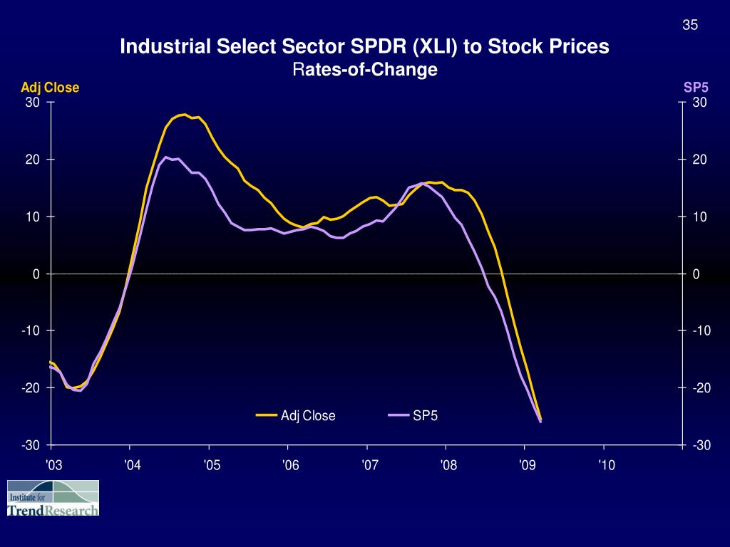 Industrial Select Sector SPDR (XLI) to Stock Prices