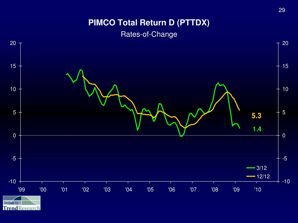 PIMCO Total Return D (PTTDX)
