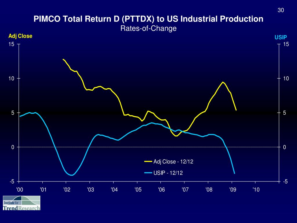 PIMCO Total Return D (PTTDX) to US Industrial Production