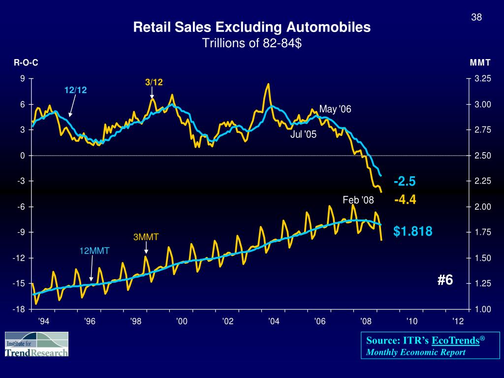 Retail Sales Excluding Automobiles