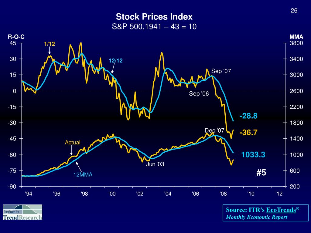 Stock Prices Index