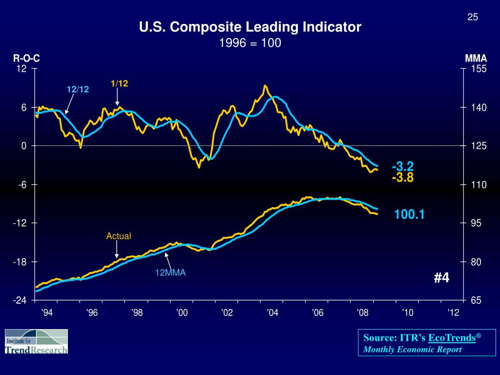 U.S. Composite Leading Indicator