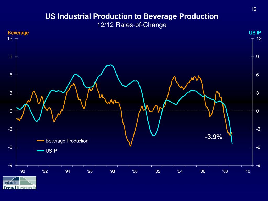US Industrial Production to Beverage Production