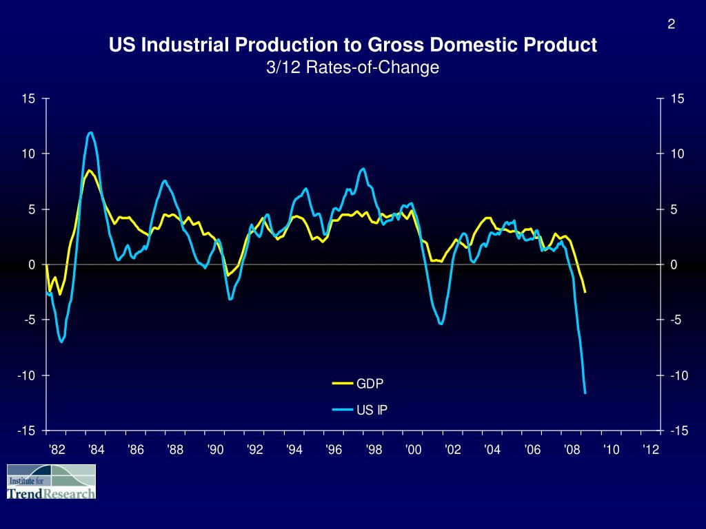 US Industrial Production to Gross Domestic Product