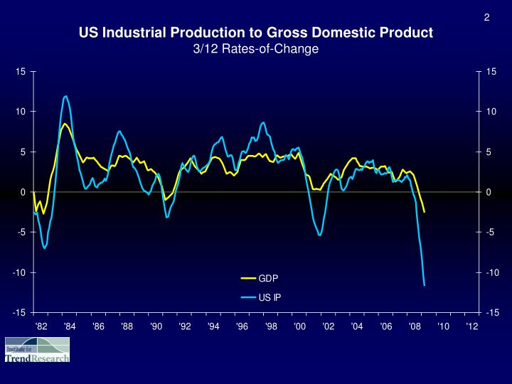 Us industrial production to gross domestic product 3 12 rates of change