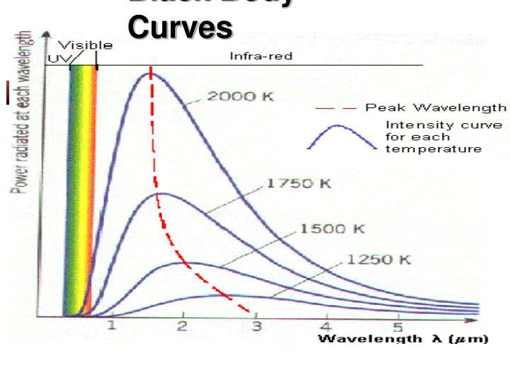 Black Body Curves