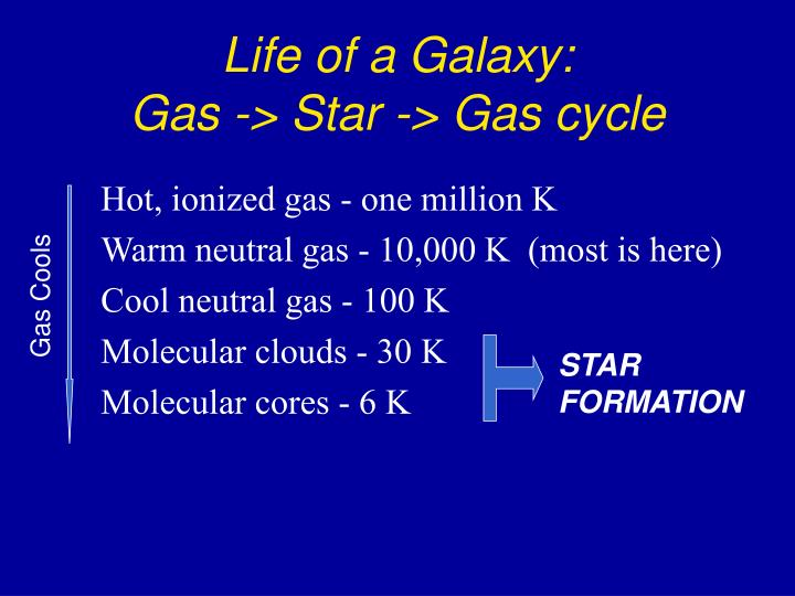 Life of a Galaxy: