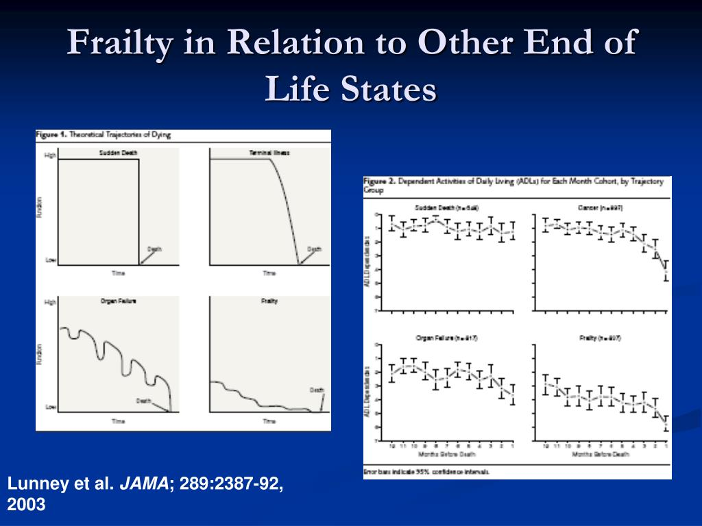 Frailty in Relation to Other End of Life States