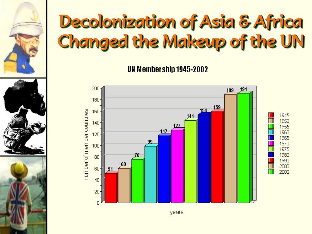 Decolonization of Asia & Africa