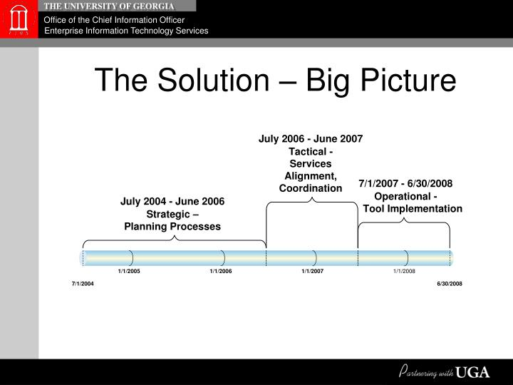 The Solution – Big Picture