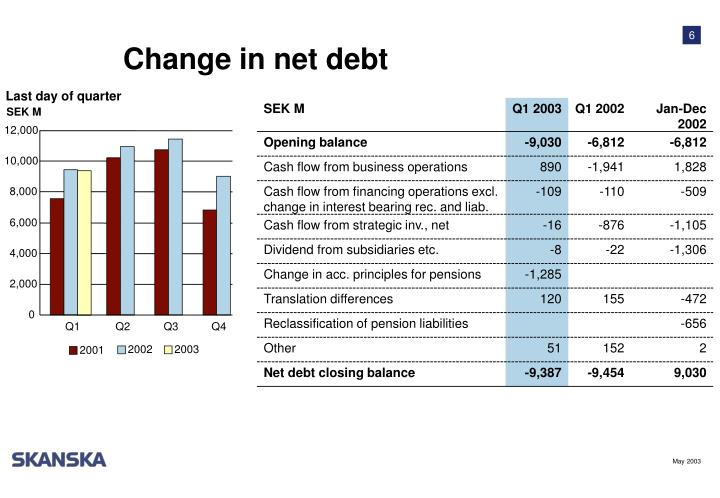 Change in net debt