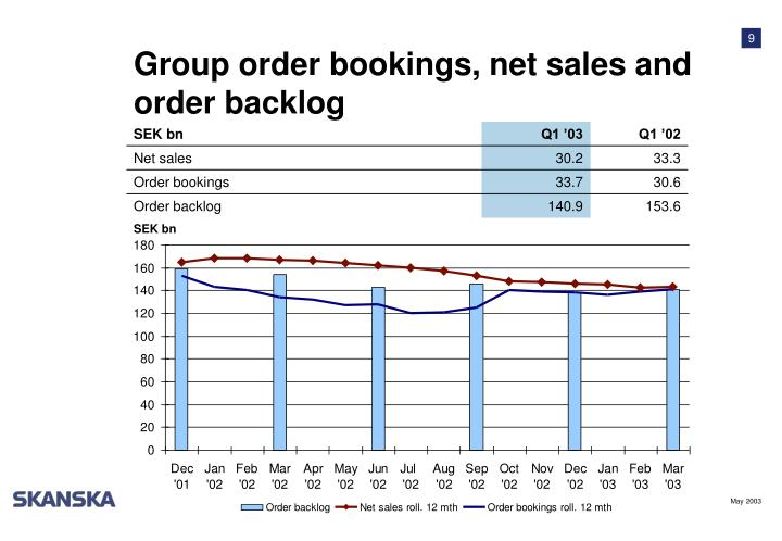 Group order bookings, net sales and order backlog
