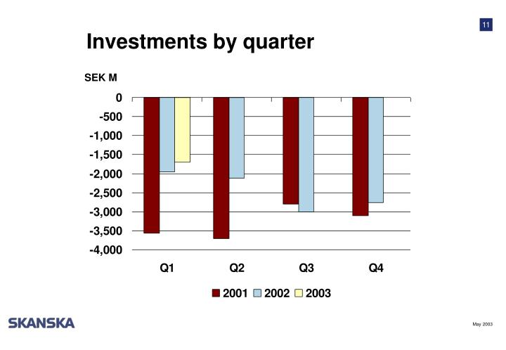 Investments by quarter