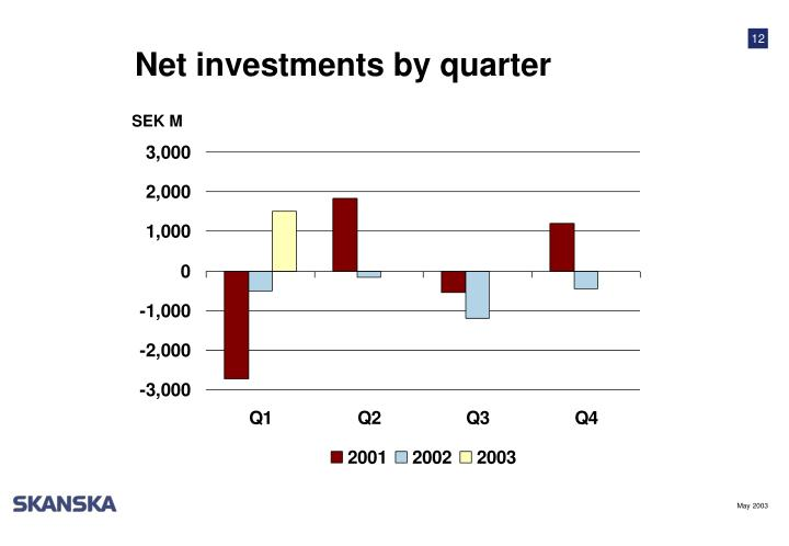 Net investments by quarter
