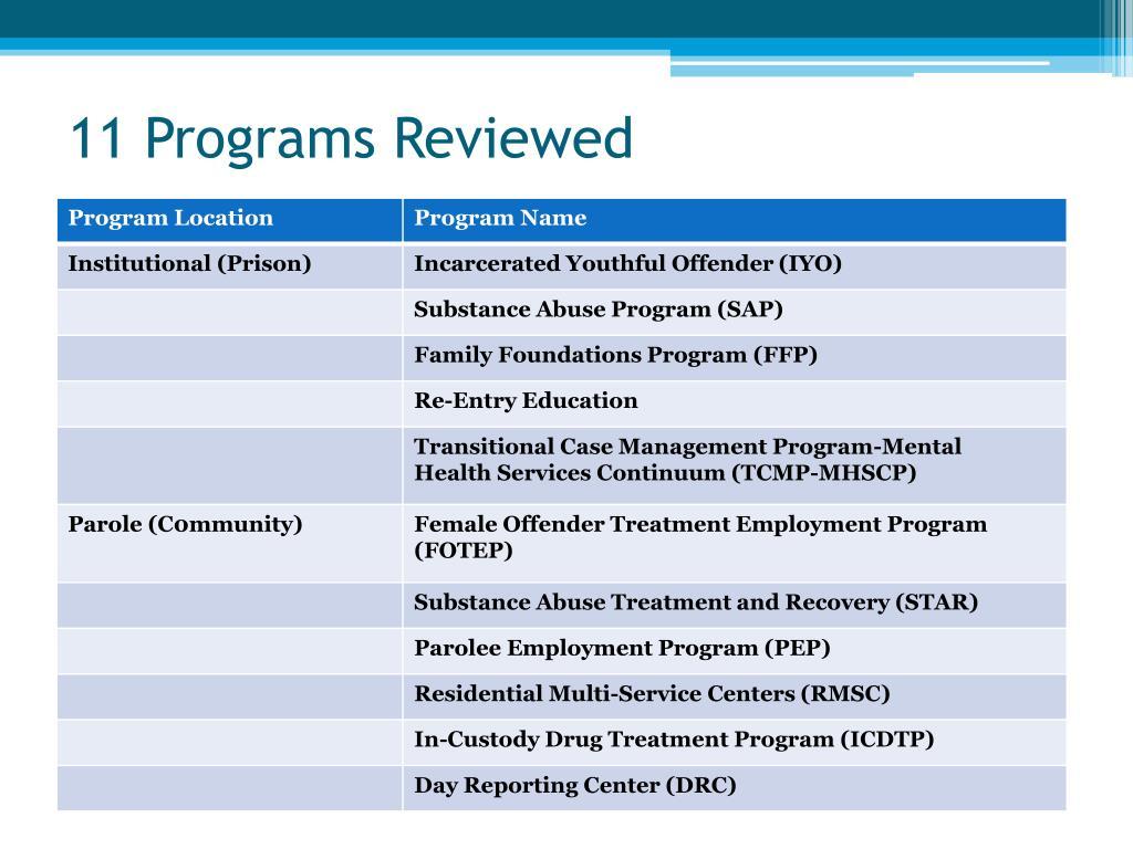 11 Programs Reviewed