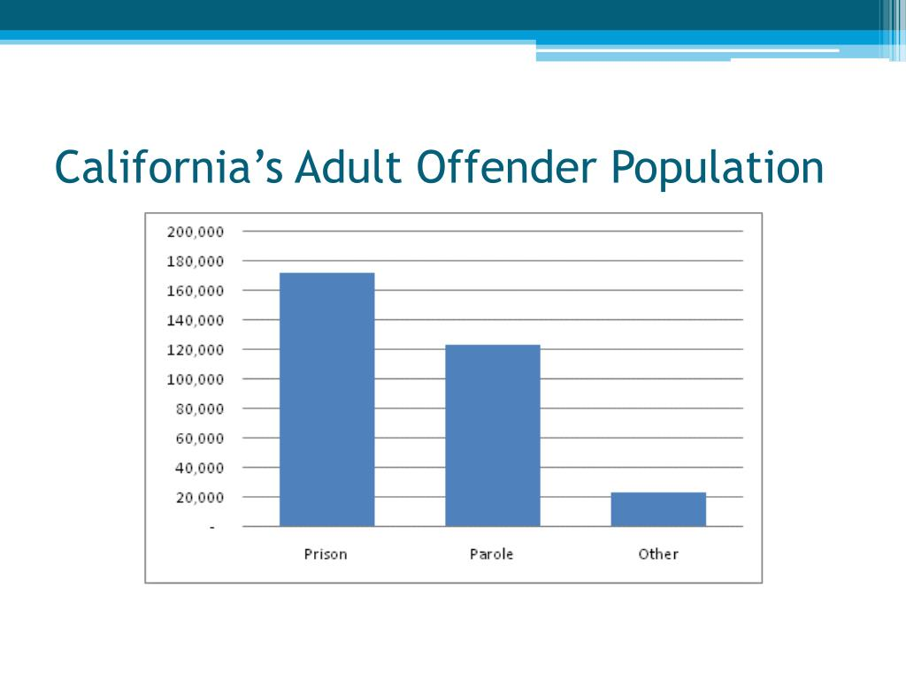 California's Adult Offender Population