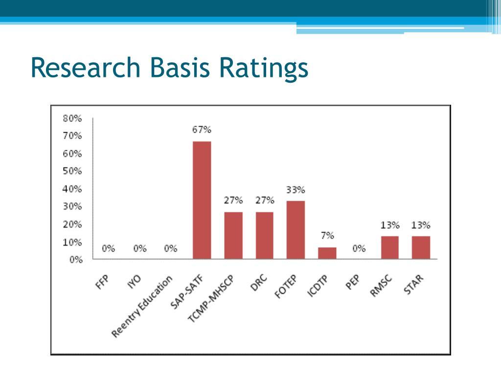 Research Basis Ratings