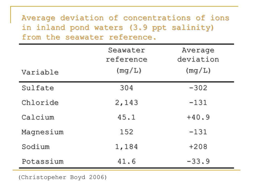 Average deviation of concentrations of ions in inland pond waters (3.9 ppt salinity) from the seawater reference.