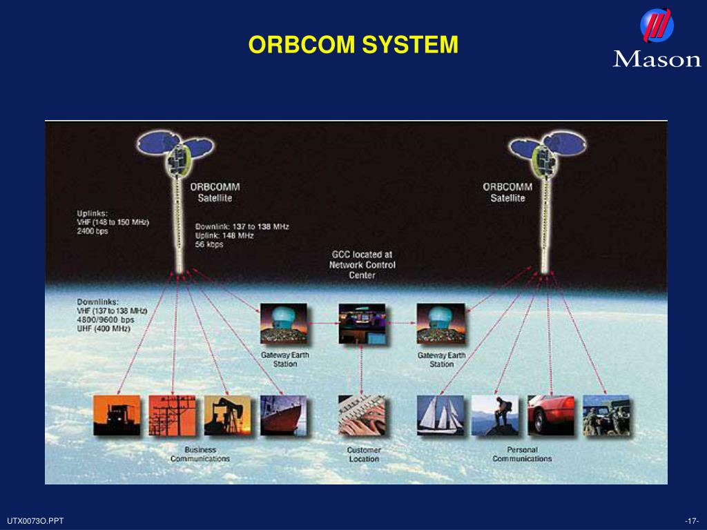 ORBCOM SYSTEM