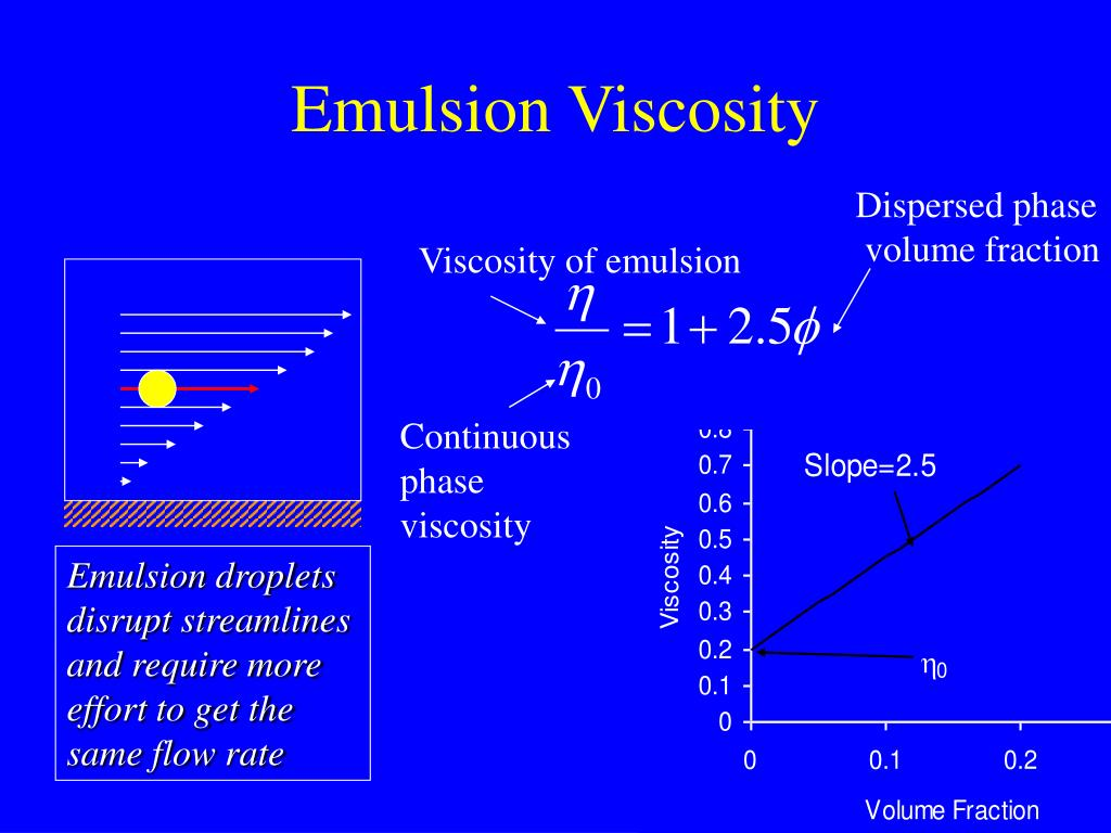 Emulsion droplets disrupt streamlines and require more effort to get the same flow rate