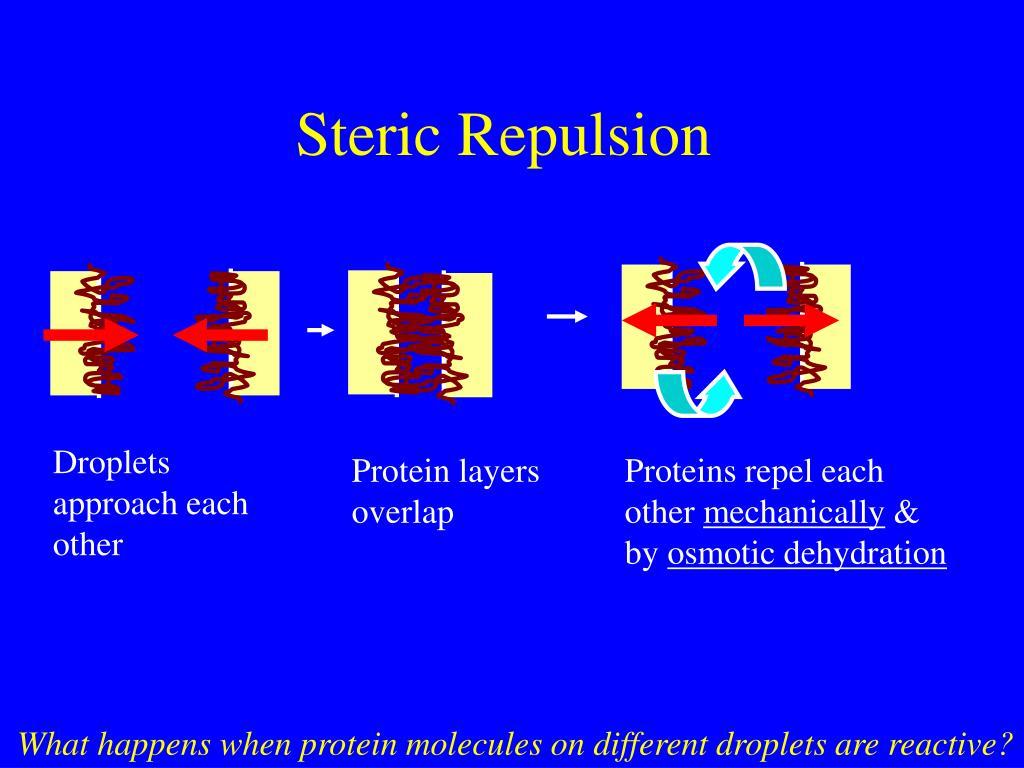 Steric Repulsion