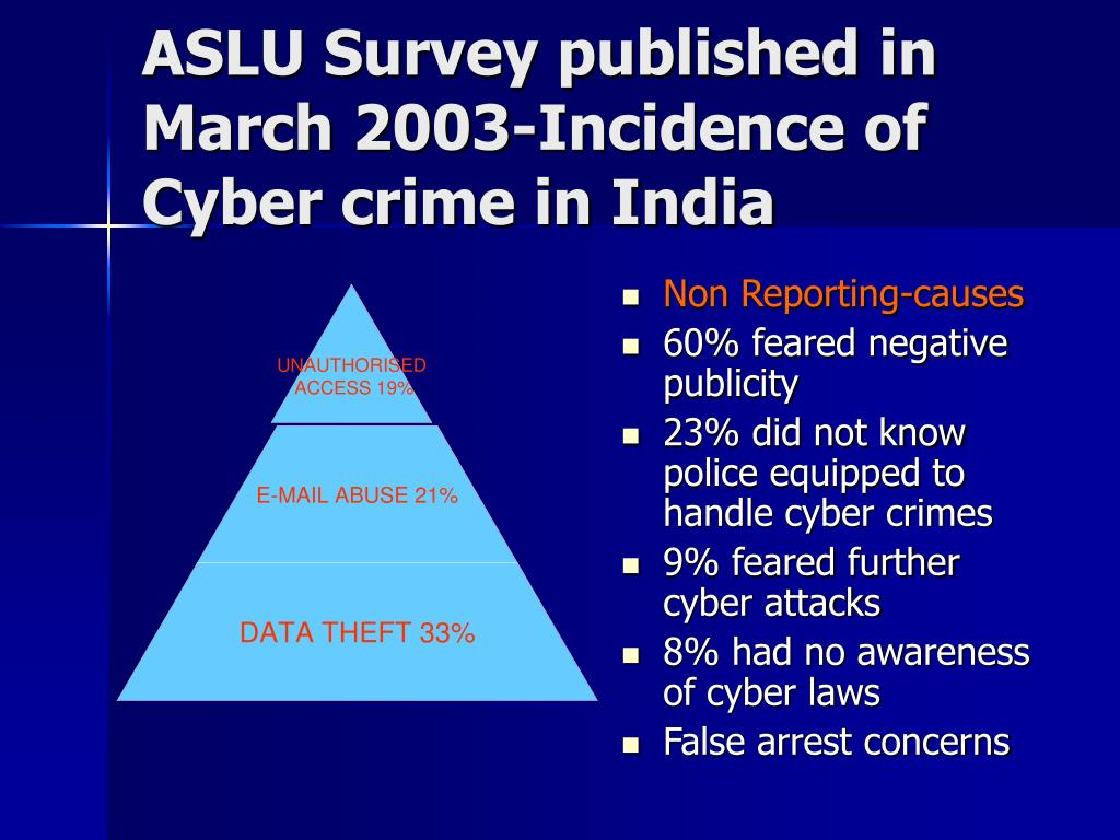 ASLU Survey published in March 2003-Incidence of Cyber crime in India