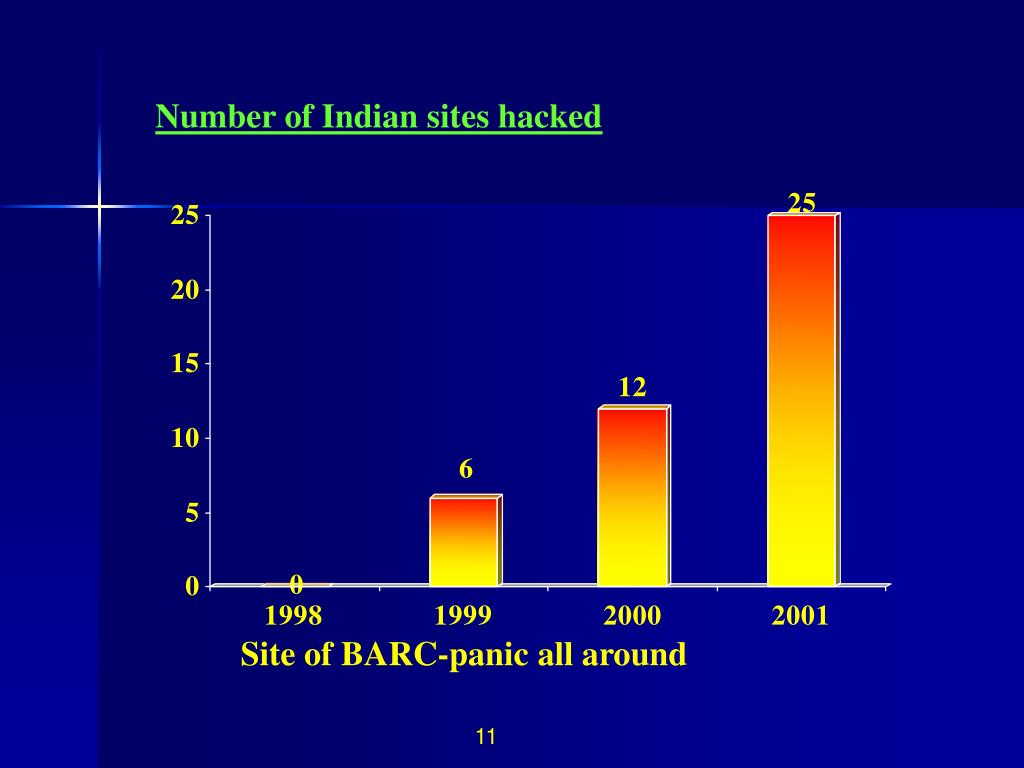 Number of Indian sites hacked