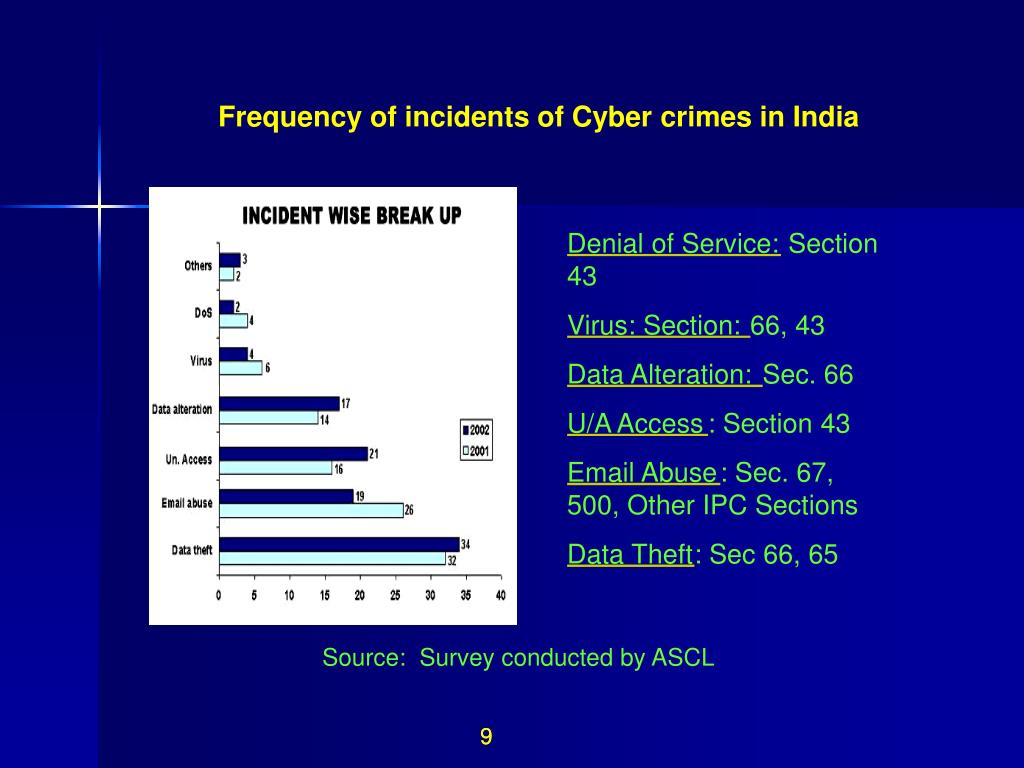 Frequency of incidents of Cyber crimes in India