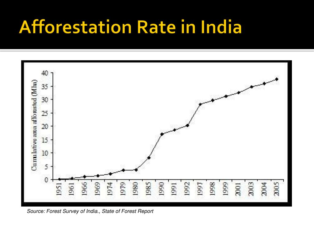 Forest Survey of India., State of Forest Report