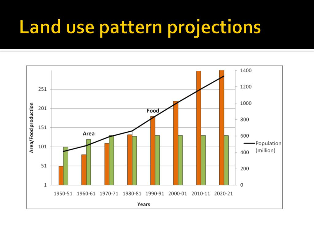 Land use pattern projections