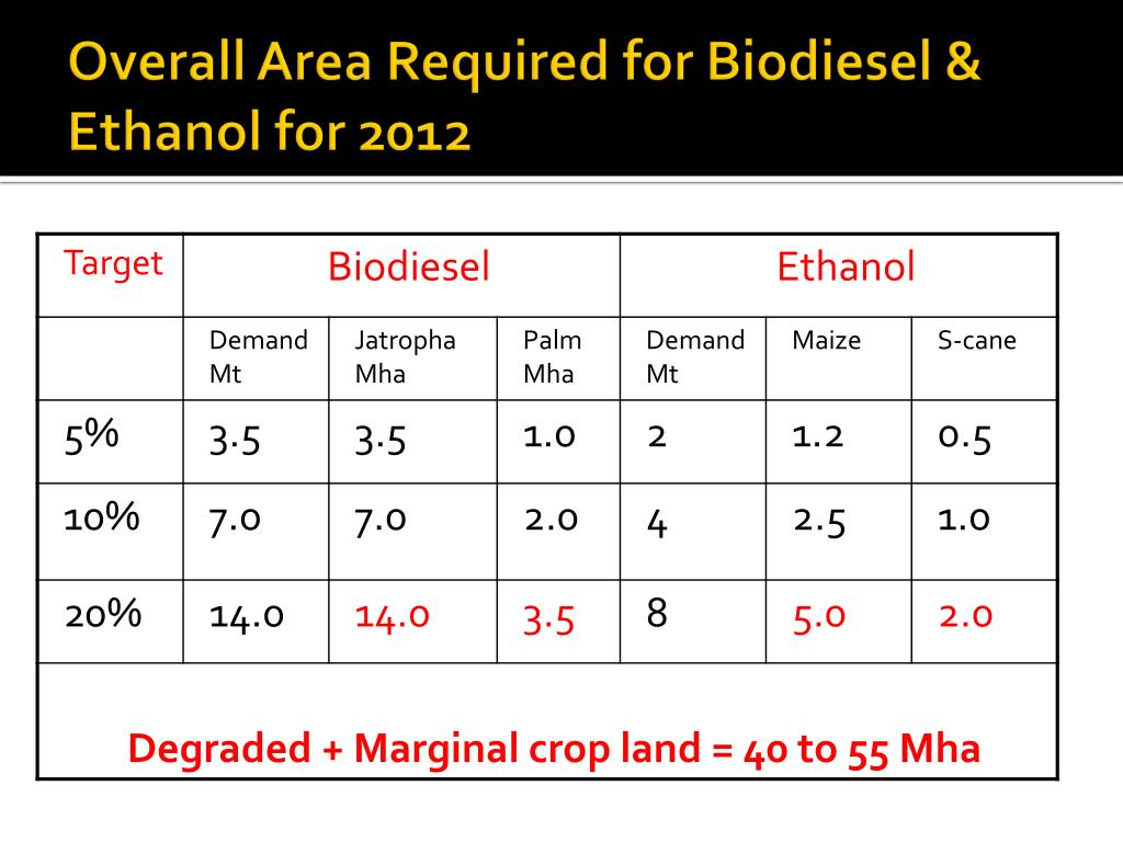 Overall Area Required for Biodiesel & Ethanol for 2012