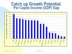 catch up growth potential per capita income gdp gap
