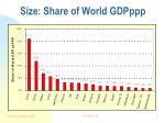 size share of world gdpppp