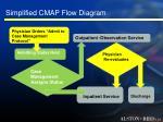 simplified cmap flow diagram