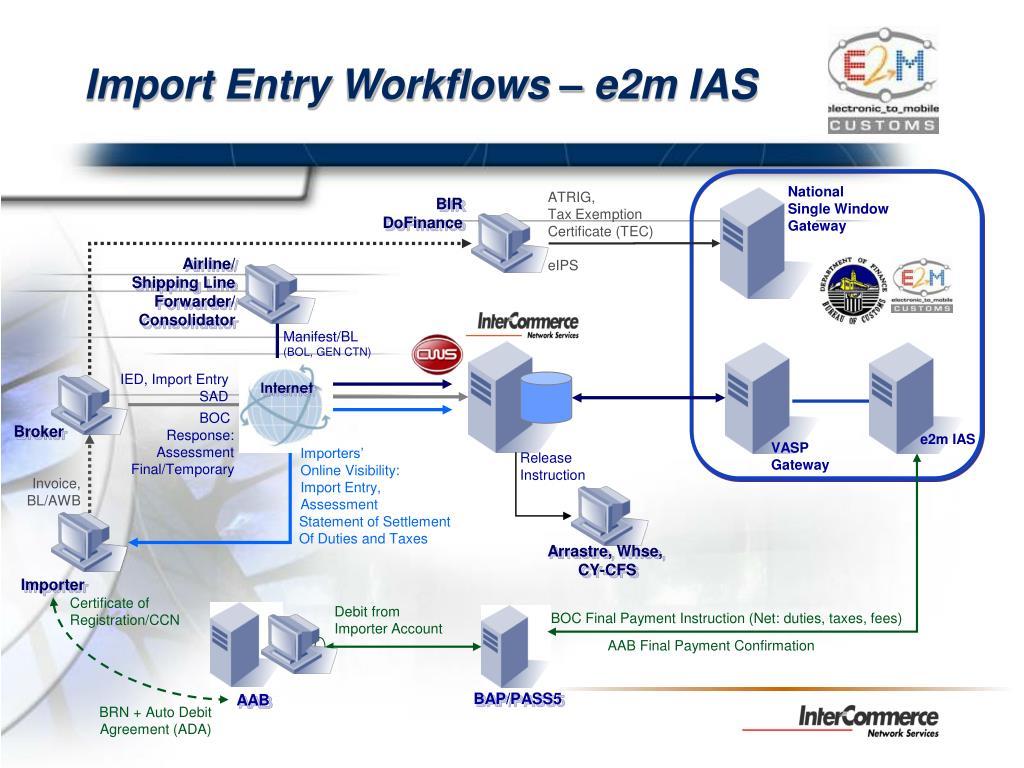Import Entry Workflows – e2m IAS
