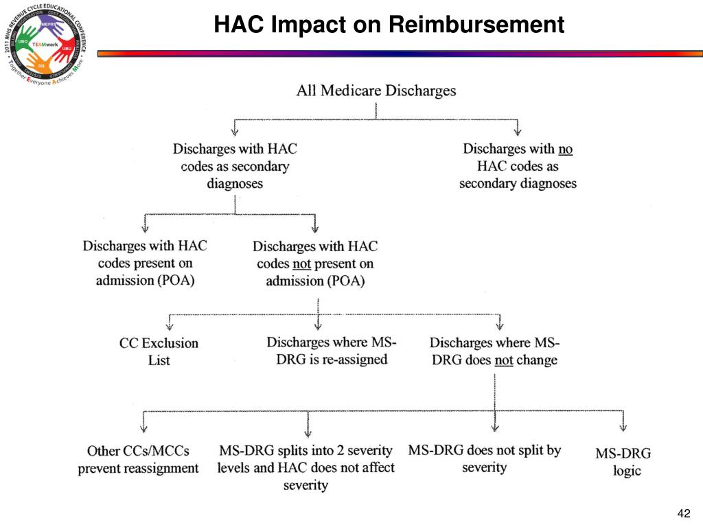HAC Impact on Reimbursement